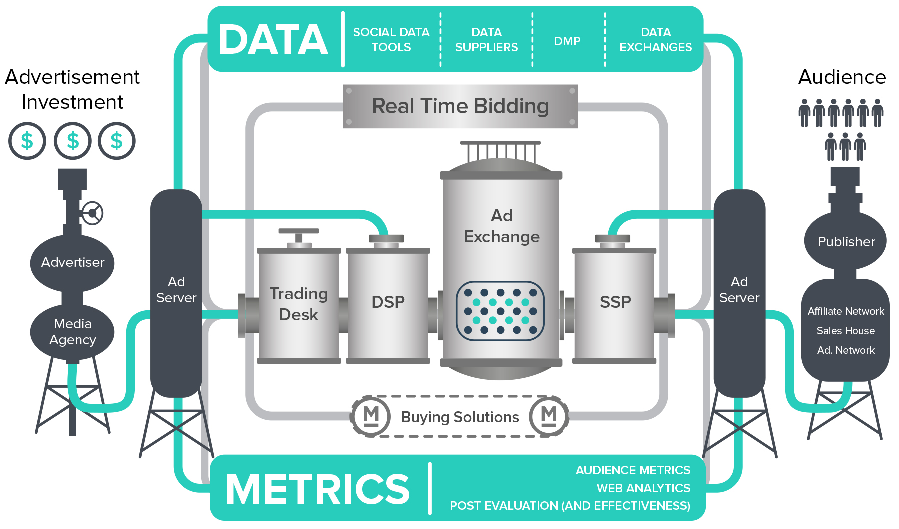 Programmatic Advertising – Just the facts – Innovate Media